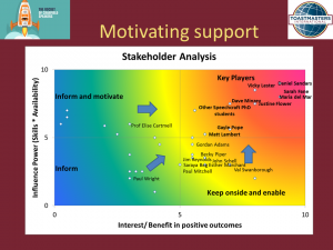 I used stakeholder analysis to grade potential supporters interms of their interest in helping (bottom axis) against the capacity to be influential (left axis). The key players (red zone) are both interested and influential. The other either need motivating more (top left) or enabling more(bottom right),